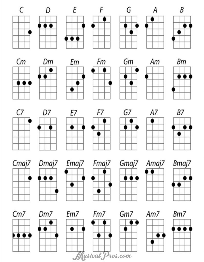 Image Detail For Ukulele Chords Learn How To Read Chord Diagrams Or Stamps Chart