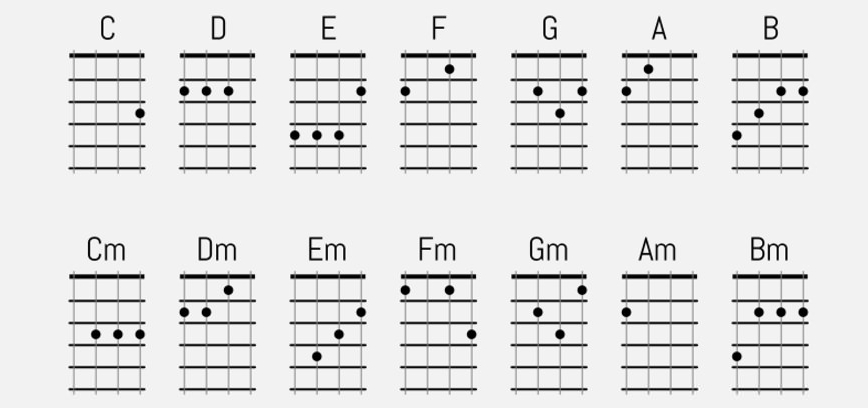 Ukulele Chords Online - Learn To Playukulele Chords - Curbal Guitars