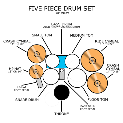 drum kit setup